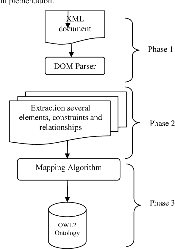 Figure 1 from XSD 2 OWL 2 : AUTOMATIC MAPPING FROM XML SCHEMA INTO