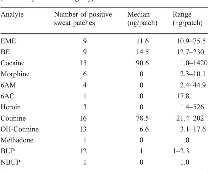 Simultaneous analysis of buprenorphine, methadone, cocaine