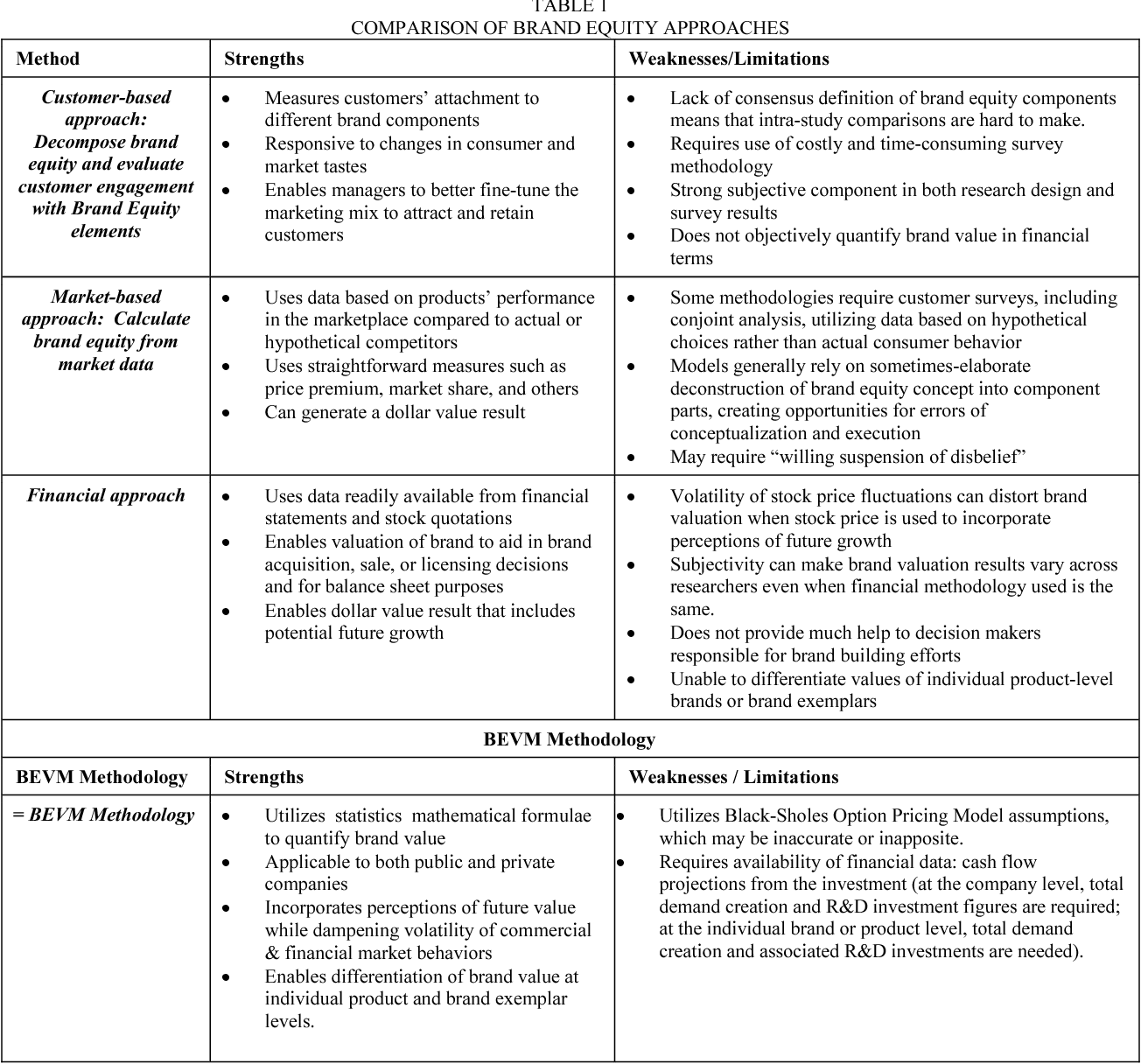 TABLE 1 COMPARISON OF BRAND EQUITY APPROACHES