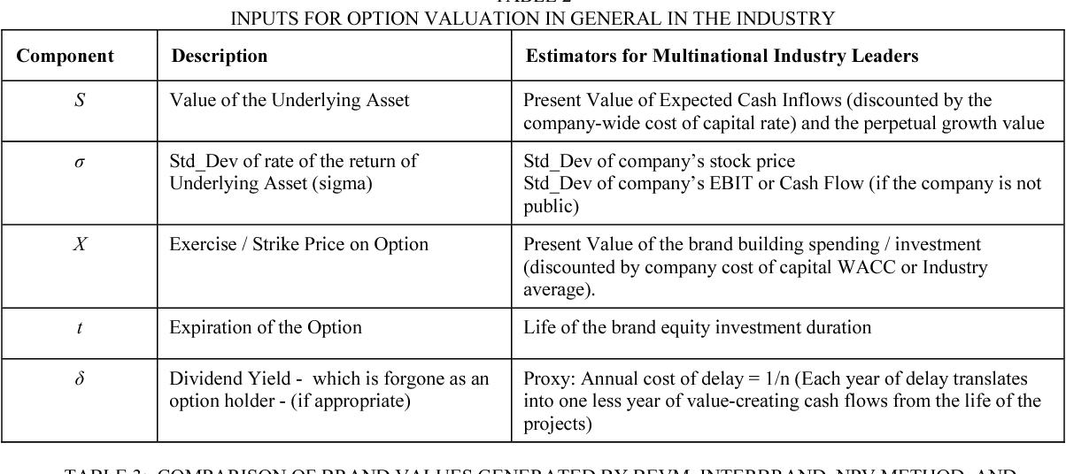 TABLE 2 INPUTS FOR OPTION VALUATION IN GENERAL IN THE INDUSTRY