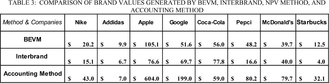TABLE 3: COMPARISON OF BRAND VALUES GENERATED BY BEVM, INTERBRAND, NPV METHOD, AND ACCOUNTING METHOD