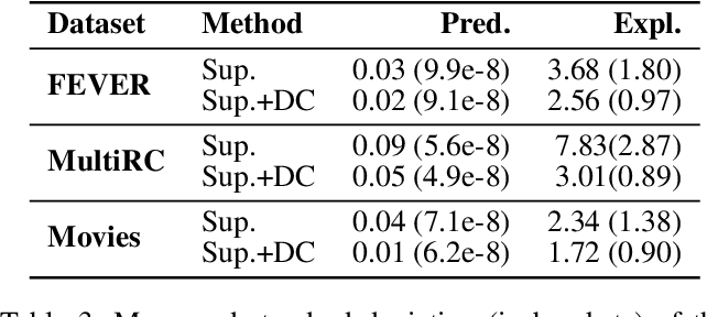 Figure 4 for Diagnostics-Guided Explanation Generation
