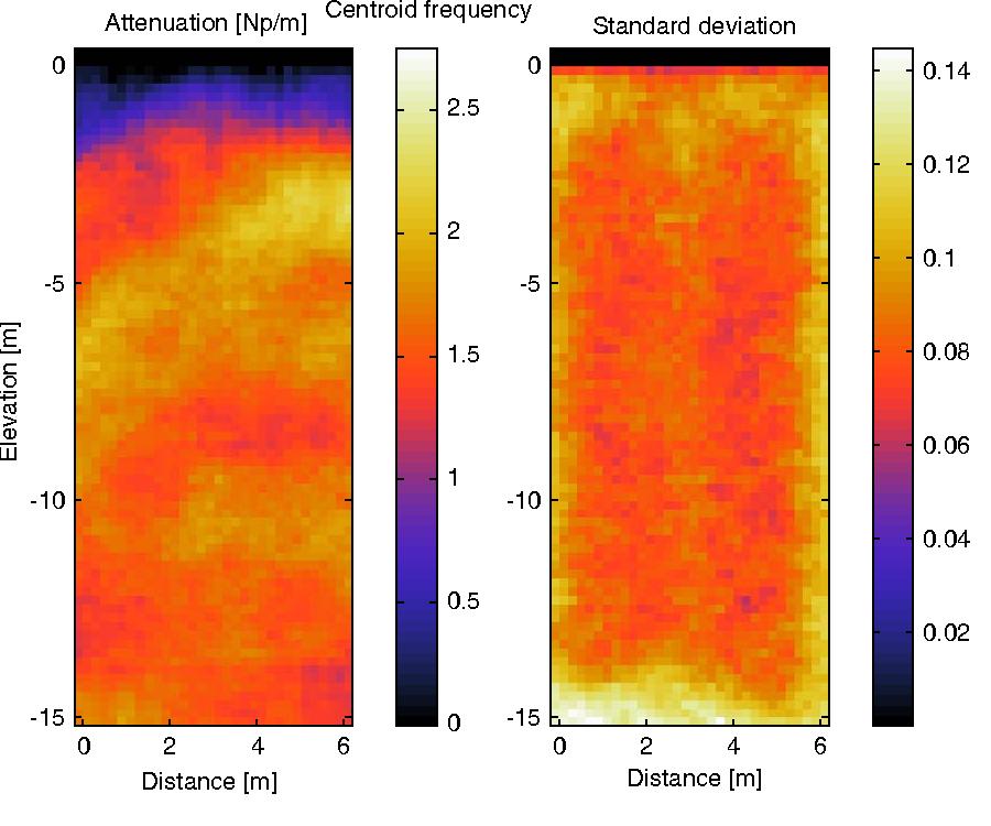 Figure 6 from bh_tomo - a Matlab borehole georadar 2D tomography