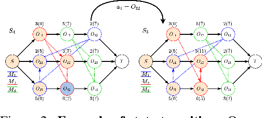 Figure 2 for Learning to Dispatch for Job Shop Scheduling via Deep Reinforcement Learning
