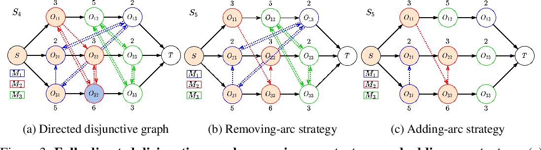 Figure 3 for Learning to Dispatch for Job Shop Scheduling via Deep Reinforcement Learning