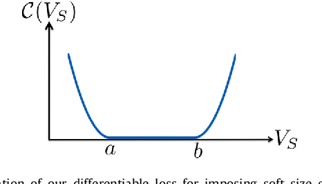 Figure 1 for Constrained-CNN losses forweakly supervised segmentation