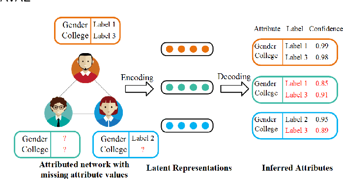 Figure 1 for Infer-AVAE: An Attribute Inference Model Based on Adversarial Variational Autoencoder