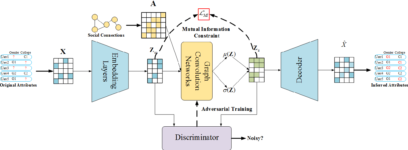 Figure 3 for Infer-AVAE: An Attribute Inference Model Based on Adversarial Variational Autoencoder