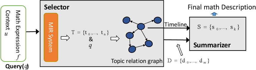 Figure 3 for Automatic Description Construction for Math Expression via Topic Relation Graph