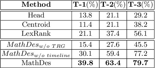 Figure 2 for Automatic Description Construction for Math Expression via Topic Relation Graph