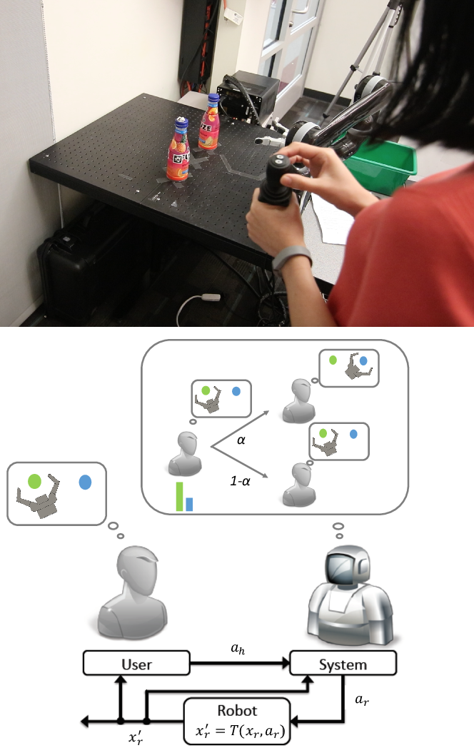 Figure 1 for Human-Robot Mutual Adaptation in Shared Autonomy