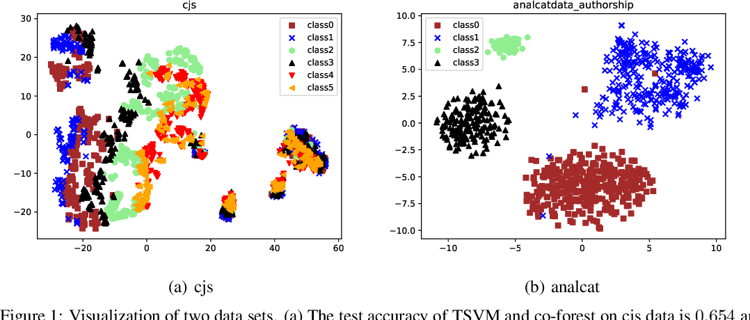 Figure 1 for Optimally Combining Classifiers for Semi-Supervised Learning