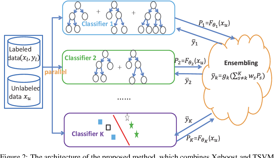 Figure 3 for Optimally Combining Classifiers for Semi-Supervised Learning