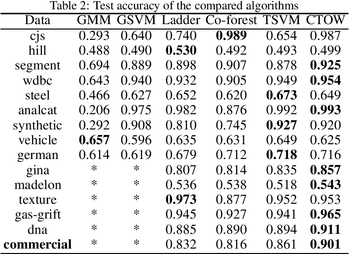 Figure 4 for Optimally Combining Classifiers for Semi-Supervised Learning