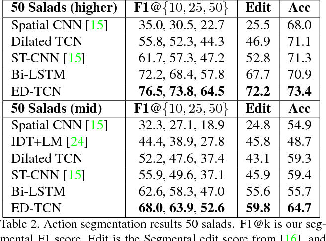 Figure 4 for Temporal Convolutional Networks for Action Segmentation and Detection