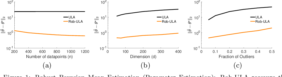 Figure 1 for Bayesian Robustness: A Nonasymptotic Viewpoint
