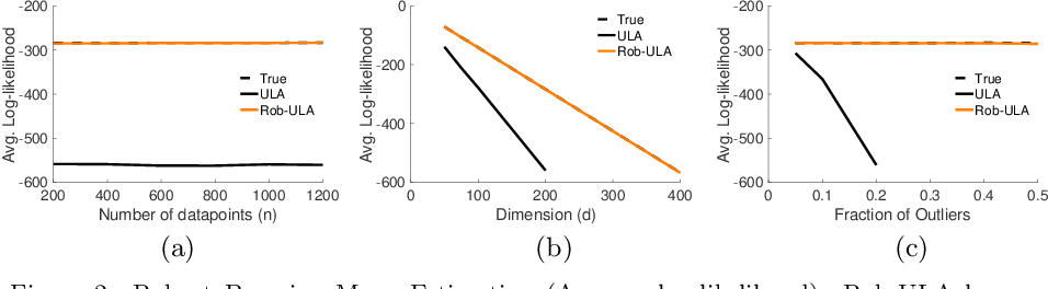 Figure 2 for Bayesian Robustness: A Nonasymptotic Viewpoint