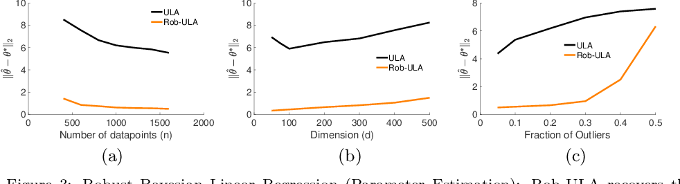 Figure 3 for Bayesian Robustness: A Nonasymptotic Viewpoint