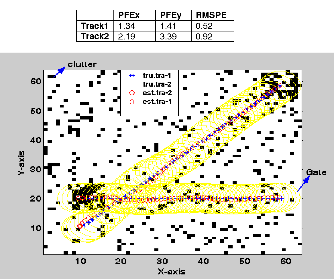 Figure 1 3 from Centroid Tracking Using Image Sensor Data