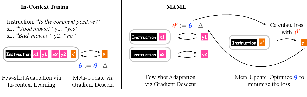 Figure 1 for Meta-learning via Language Model In-context Tuning