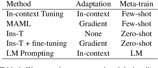 Figure 2 for Meta-learning via Language Model In-context Tuning