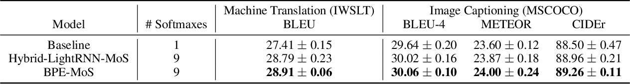 Figure 1 for Fast and Simple Mixture of Softmaxes with BPE and Hybrid-LightRNN for Language Generation