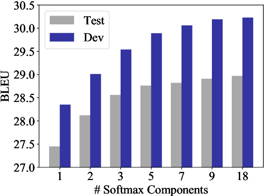 Figure 2 for Fast and Simple Mixture of Softmaxes with BPE and Hybrid-LightRNN for Language Generation