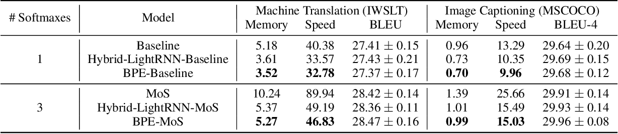Figure 4 for Fast and Simple Mixture of Softmaxes with BPE and Hybrid-LightRNN for Language Generation
