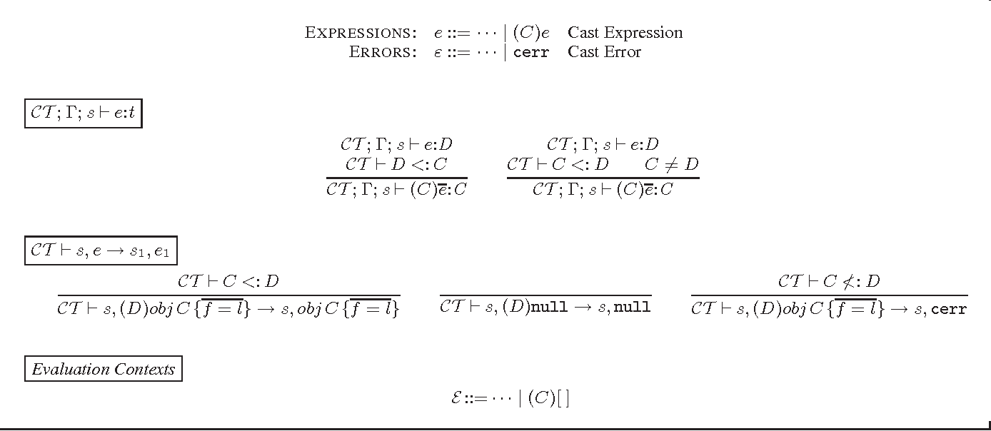 Figure 6. Syntax, Typing, and Operational Semantics of J3(differences with J2)