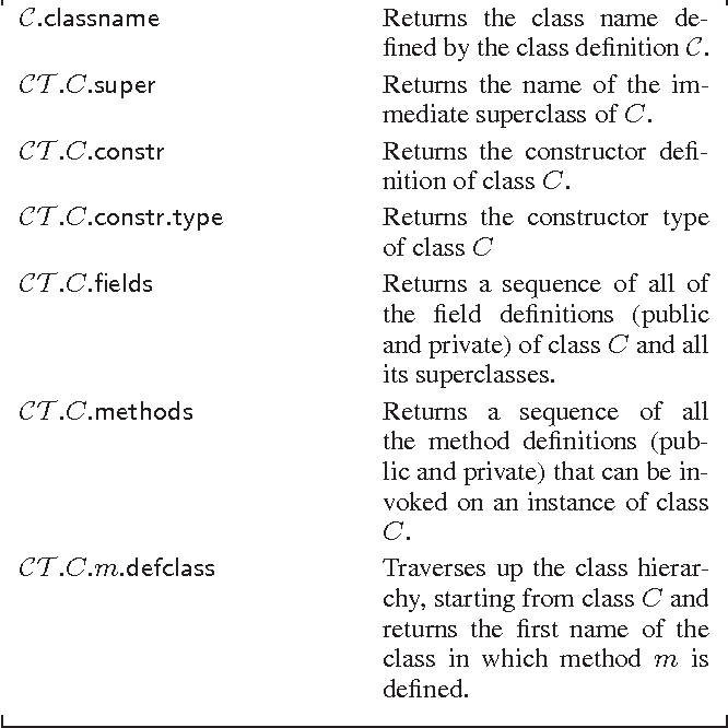 Figure 7. Meta-Functions