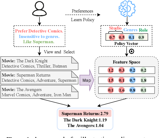 Figure 1 for A Text-based Deep Reinforcement Learning Framework for Interactive Recommendation