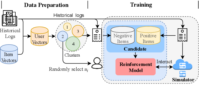 Figure 2 for A Text-based Deep Reinforcement Learning Framework for Interactive Recommendation
