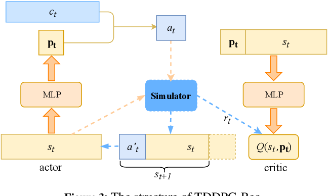 Figure 4 for A Text-based Deep Reinforcement Learning Framework for Interactive Recommendation