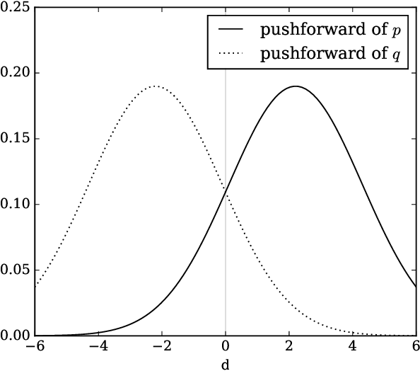 Figure 1 for Non-saturating GAN training as divergence minimization