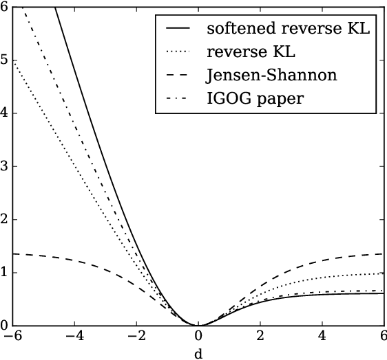 Figure 4 for Non-saturating GAN training as divergence minimization