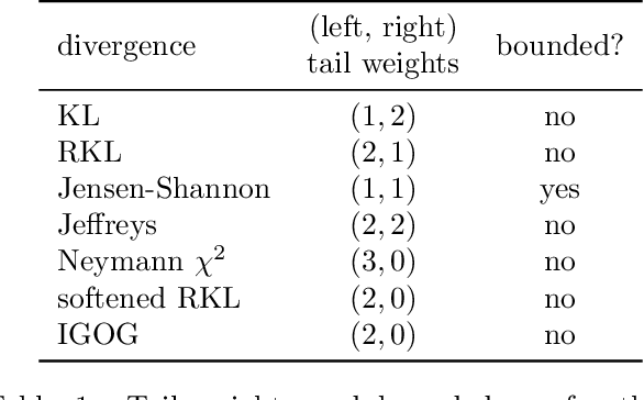 Figure 2 for Non-saturating GAN training as divergence minimization