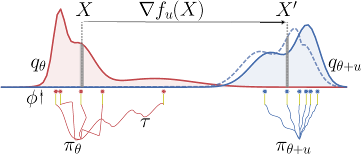Figure 1 for Efficient Wasserstein Natural Gradients for Reinforcement Learning