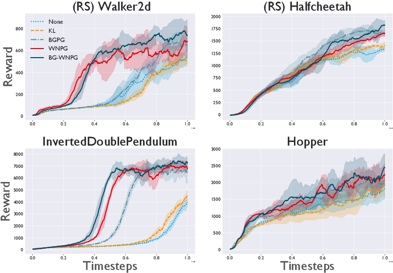 Figure 3 for Efficient Wasserstein Natural Gradients for Reinforcement Learning