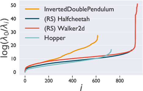 Figure 4 for Efficient Wasserstein Natural Gradients for Reinforcement Learning