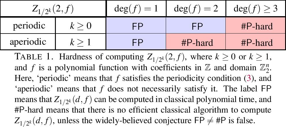 PDF] Classical simulation of quantum circuits by half Gauss