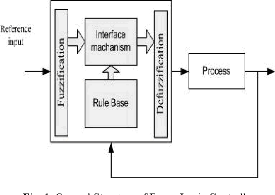 Figure 1 from Fuzzy Logic controller for glycerin bleaching