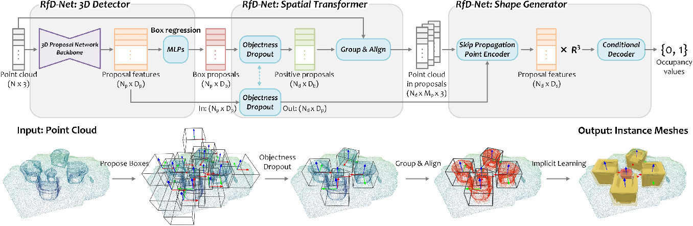 Figure 2 for RfD-Net: Point Scene Understanding by Semantic Instance Reconstruction