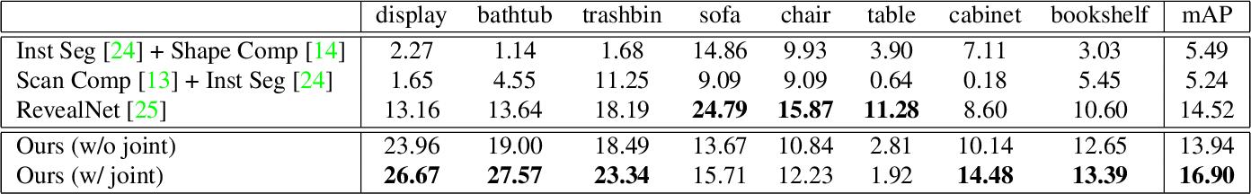 Figure 1 for RfD-Net: Point Scene Understanding by Semantic Instance Reconstruction