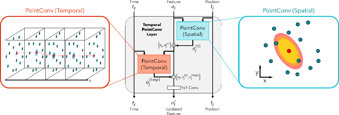 Figure 1 for Deep Convolution for Irregularly Sampled Temporal Point Clouds