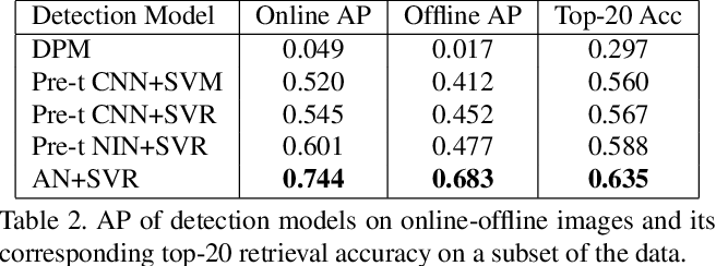 Figure 4 for Cross-domain Image Retrieval with a Dual Attribute-aware Ranking Network