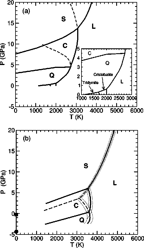 figure 5 from phase diagram of silica from computer simulation Feldspar Composition Temperature Phase Diagram (a) experimentally determined coexistence lines of silica in the p t