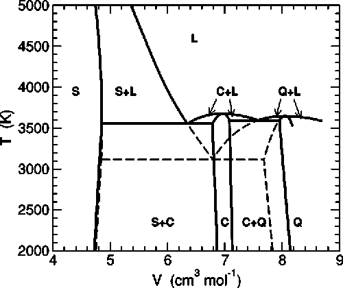 figure 6 from phase diagram of silica from computer simulation Feldspar Composition Temperature Phase Diagram phase diagram of bks silica in the v t plane the notation