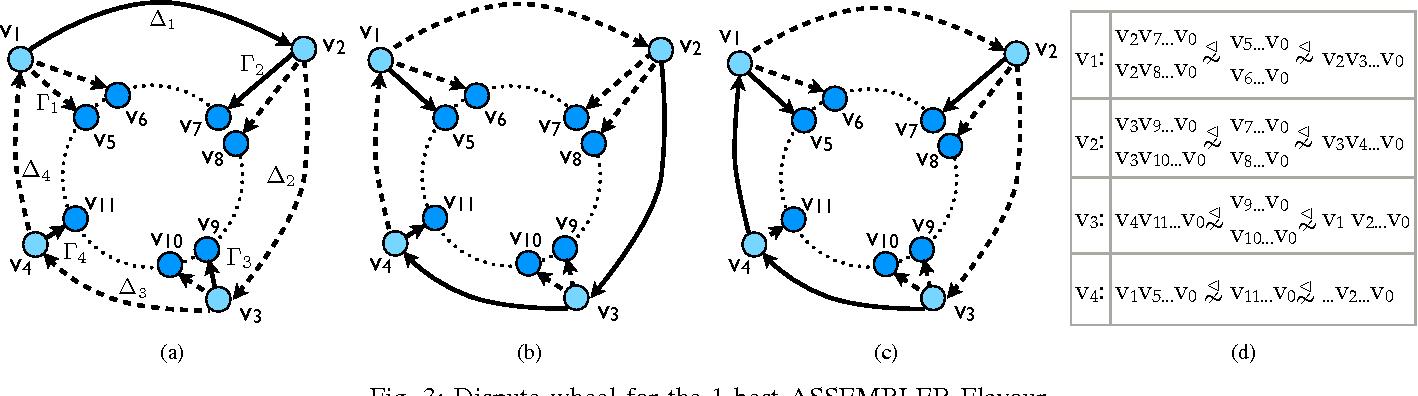 PDF] Assembler a bgp-compatible multipath inter-domain