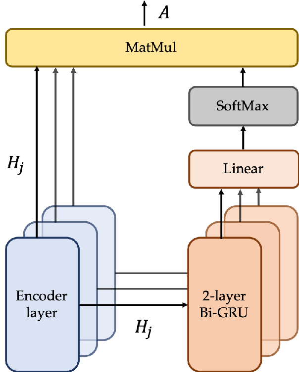 Figure 3 for Deepening Hidden Representations from Pre-trained Language Models for Natural Language Understanding