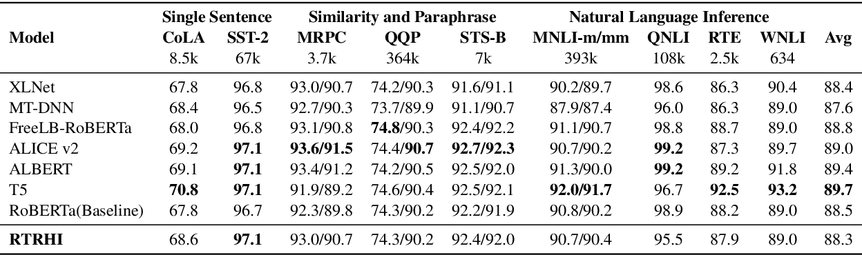 Figure 4 for Deepening Hidden Representations from Pre-trained Language Models for Natural Language Understanding